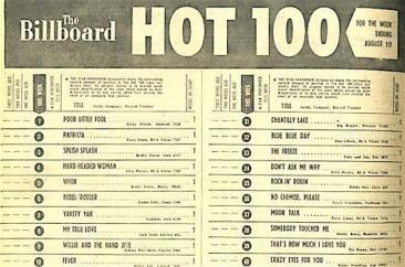 一番最初のBillboardシングルチャートの首位や注目曲とは?